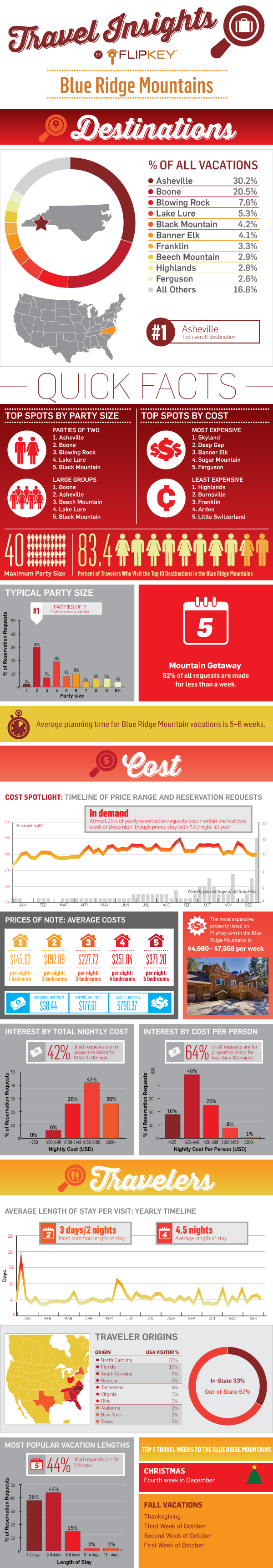 Blue Ridge Mountains Travel Insights Infographic