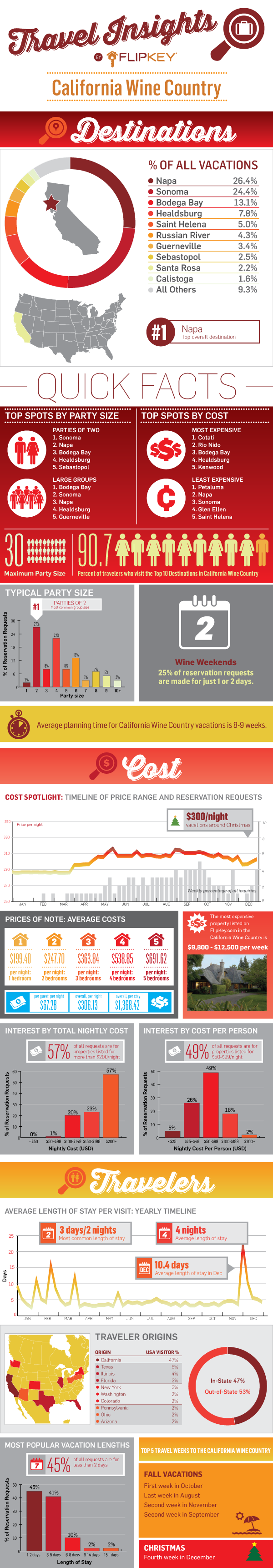Wine Country Travel Insights Infographic