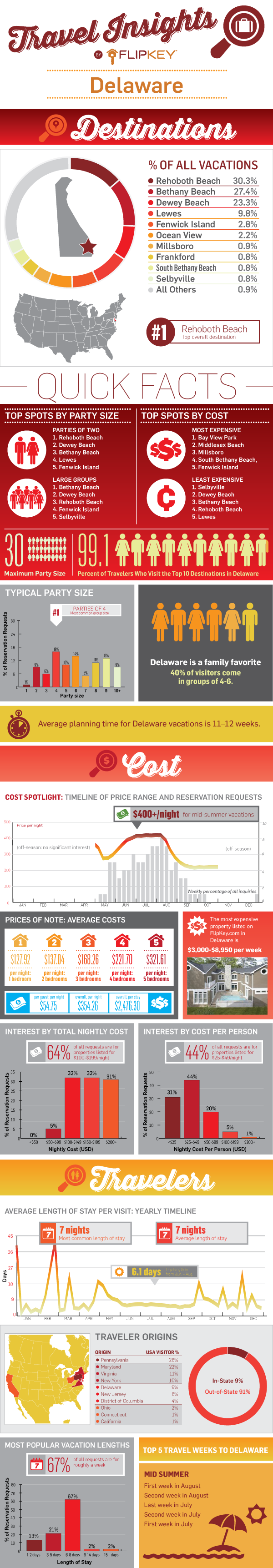 Delaware Travel Insights Infographic