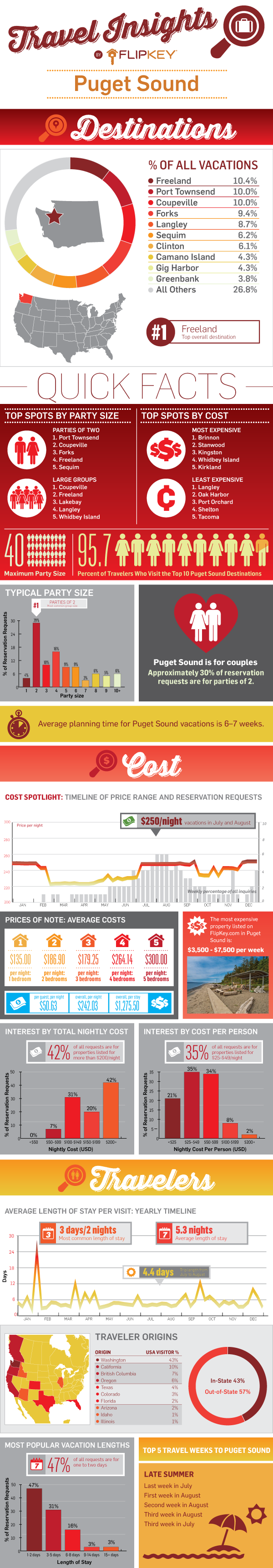 Puget Sound Travel Insights Infographic