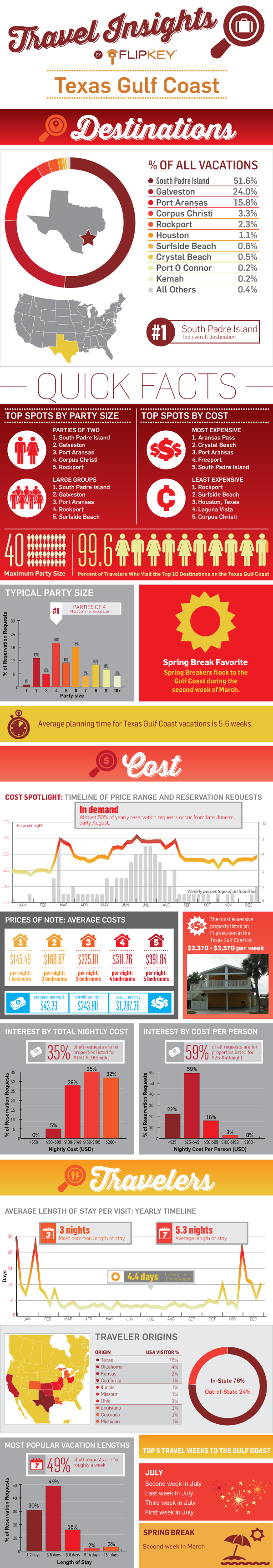 Texas Gulf Coast Travel Insights Infographic